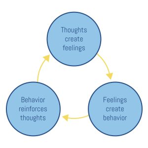 thoughts crete feelings, feelings create behavior, behavior reinforces thoughts